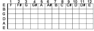 Musical-Alphabet-on-Guitar-E-String