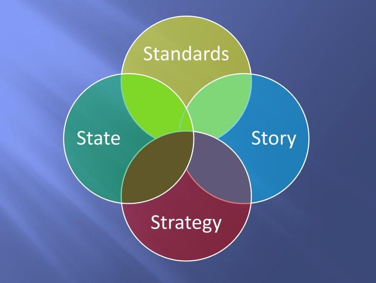 Standards - Story - Strategy - State_001