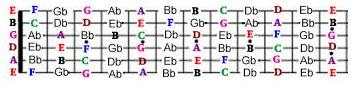 all-notes-on-guitar-fretboard-flat-notes