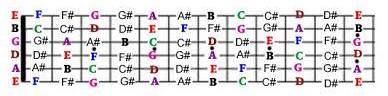 all-notes-on guitar-fretboard-sharps